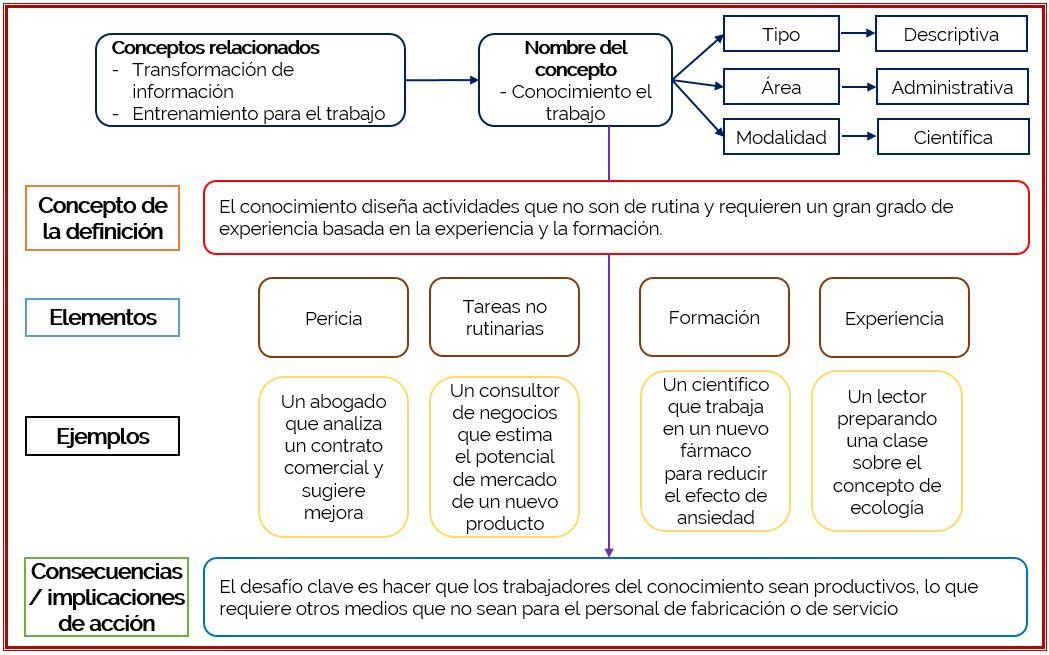 Diagrama conceptual – Cursos gratis